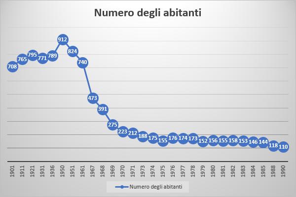Numero di abitanti di Castelletta